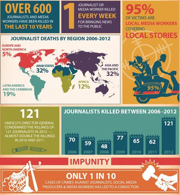 I rischi (mortali) del giornalismo